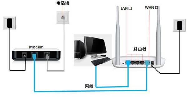 台式电脑和猫和路由器连接需要几根网线