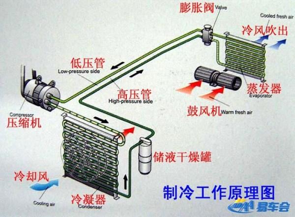 空调的制冷/暖转换是通过一个四通阀部件来实现的.图片