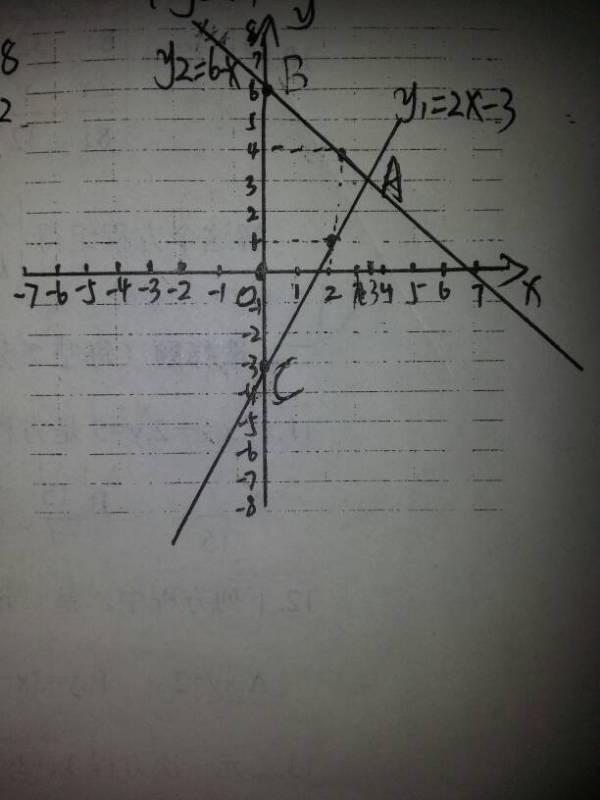 知两直线y1=2x 3与y2=6 x 1