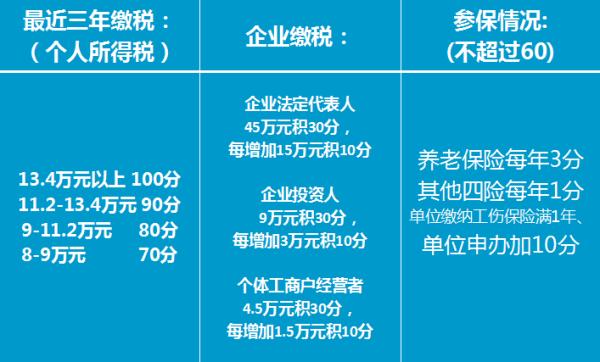 深圳0年入户积分计算表_【深圳入户积分图片大全】_2014深圳入户积分