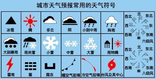 天气符号所代表的天气