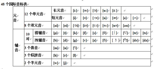 英语音标发音表图片