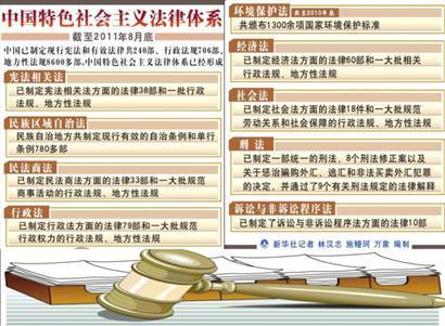 我国法律体系如下图所示: 分享 本回答专业性由法律法规分类达人 胡图片