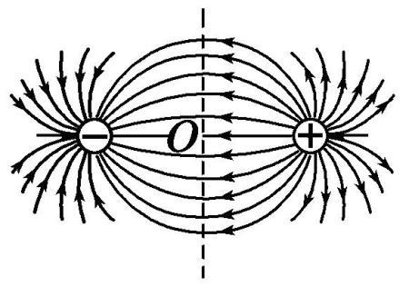 不是说等量异种点电荷连线上以中点o场强最小吗?这句话不对吗?图片