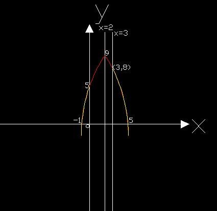简图如下(第一个为红线部分,第二个红黄线为怎么函数图象,红色部分为图片